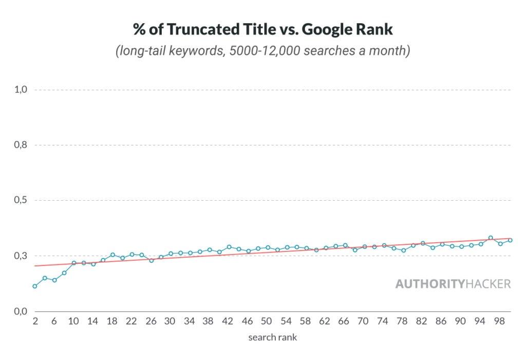 % Del titolo troncato rispetto al ranking di Google