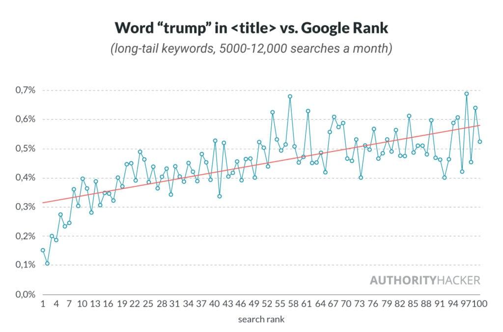 Parola Trump nel Vs Google Rank