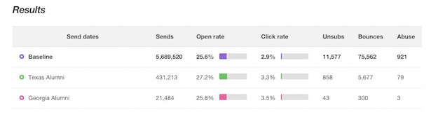Mailchimp Campaigns And Industry Insights