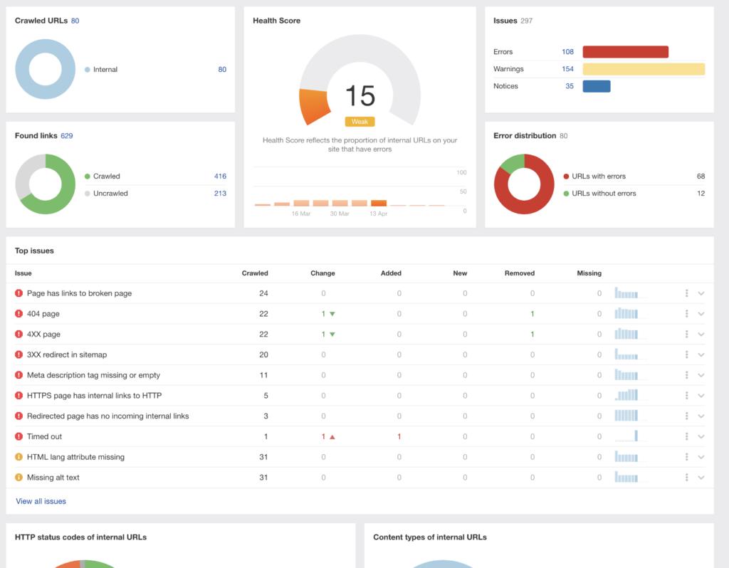Site Audit Dashboard Ahrefs