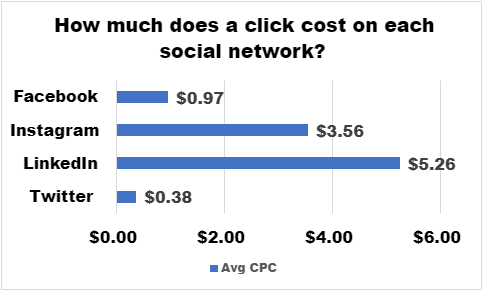 How Much Does Click Cost On Each Social Network