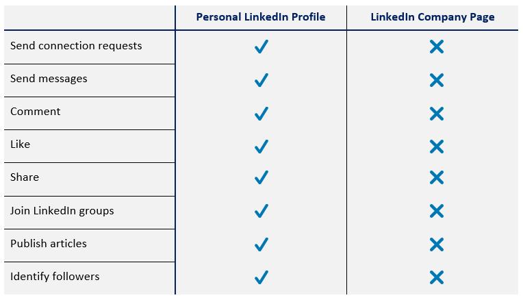 Linkedin Personal Profile Vs Company Page