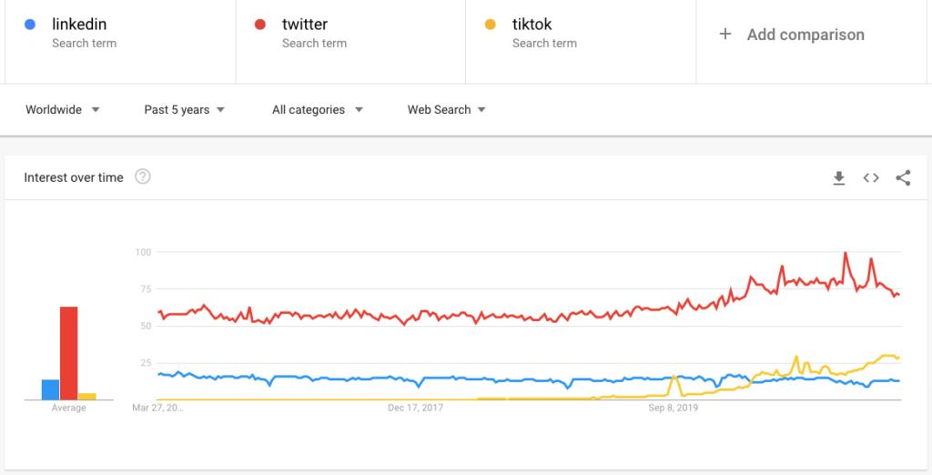 Linkedin Twitter Tiktok Interest Over Time