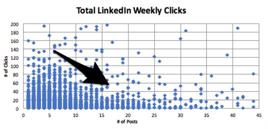 Linkedin Weekly Clicks