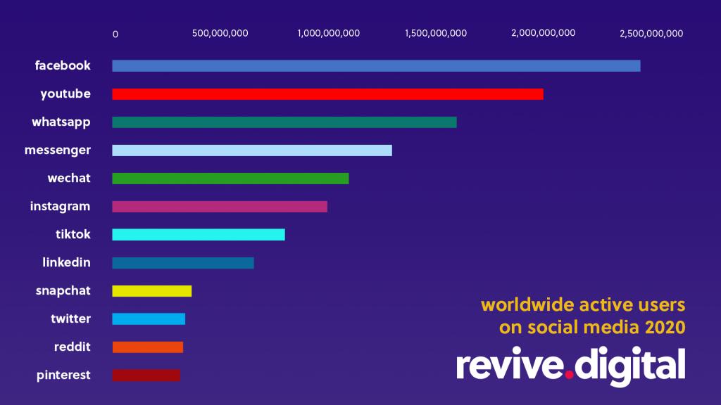 Worldwide Active Users On Social Media 2020