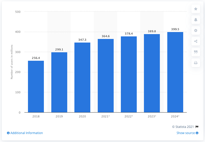 Number Of Snapchat Users Worldwide 2018 2024