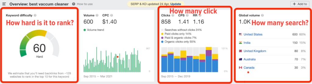 Ahrefs Kd Overview