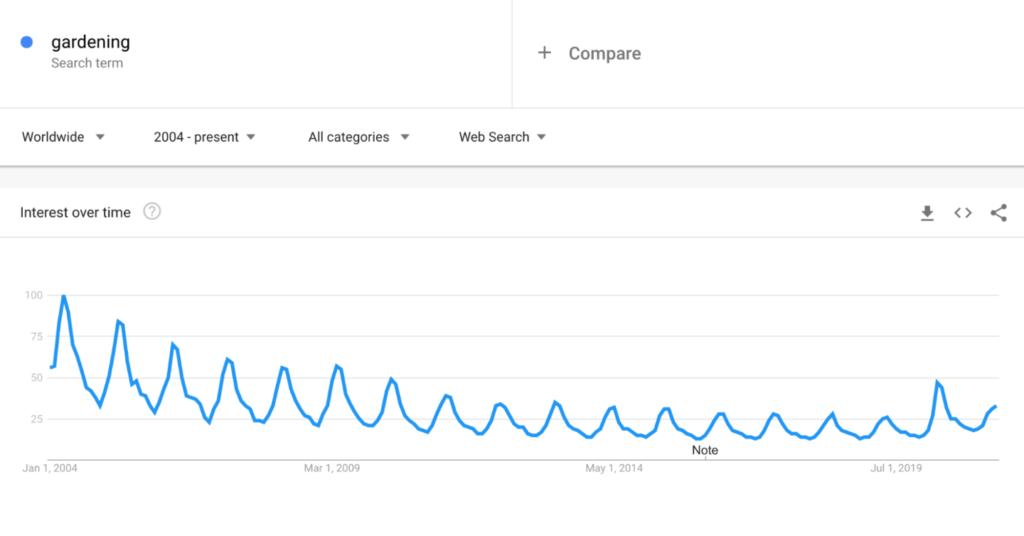Gardening Google Trends