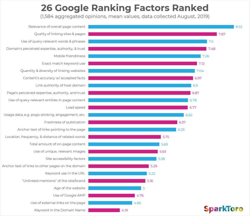 Google Ranking Factors Ranked