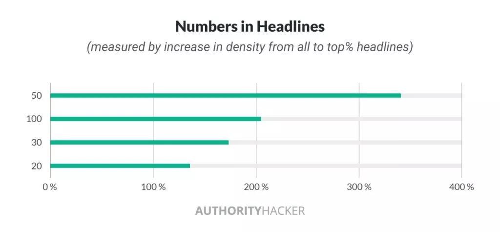 Numbers In Headlines Ah Study