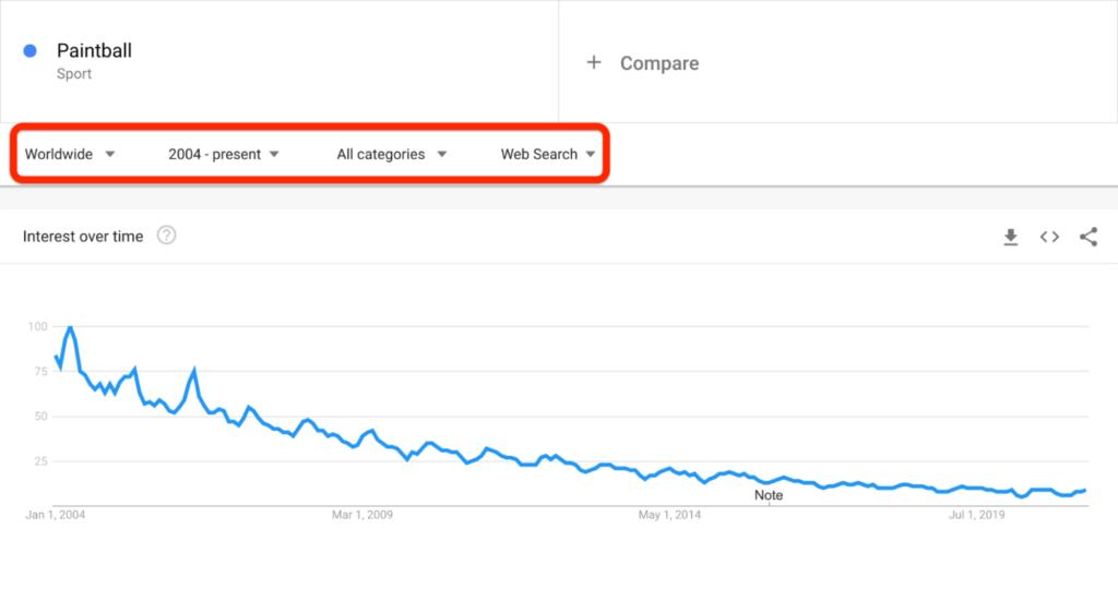 Paintball Google Trends