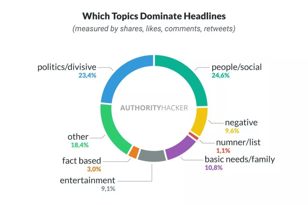 Topics Dominating Headlines Ah Studies