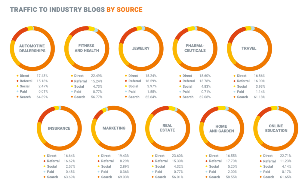 Traffic To Industry Blogs By Source Ahrefs