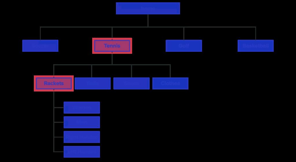 Website Hubs Example