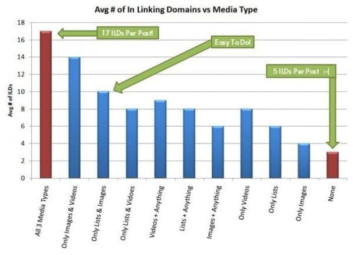 Avg # of In Linking Domains vs Media Type