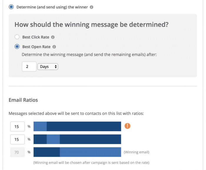 ActiveCampaign Split Test Winner Message Dashboard
