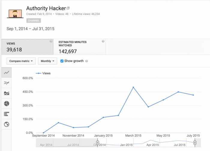 Analytics Youtube