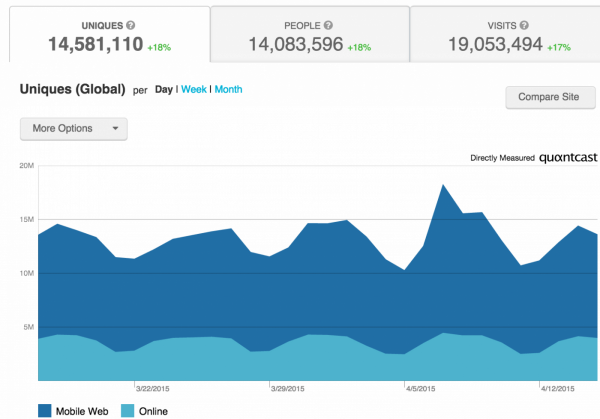 Buzzfeed.com Traffic and Demographic Statistics by Quantcast