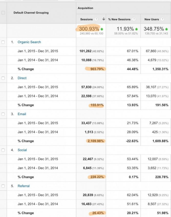 Authority Hacker Google Analytics Channel Grouping