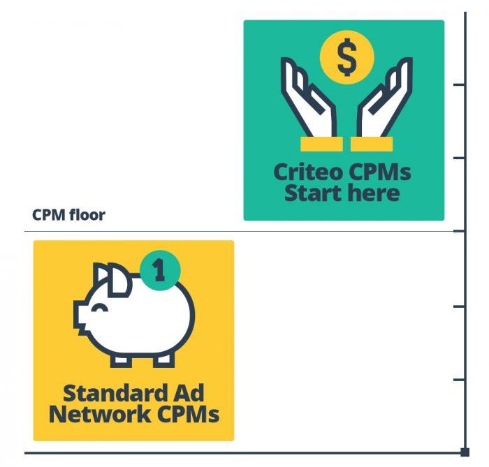 Criteo network