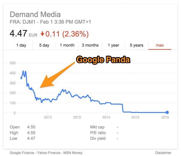 Demand Media Panda update