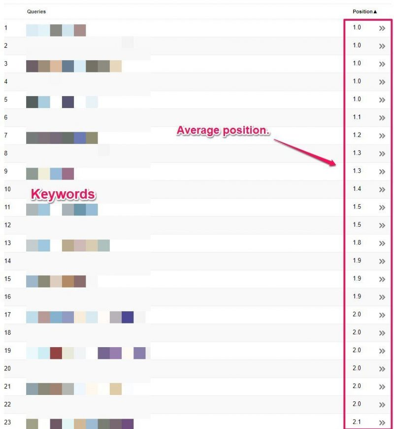 Google Webmaster Tools Keyword Average Position