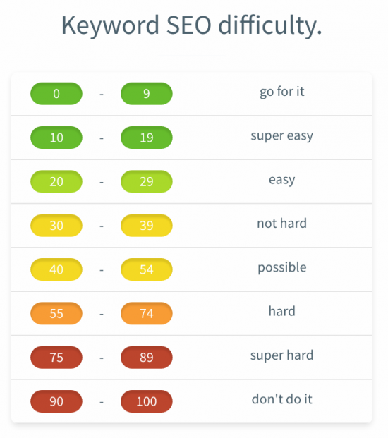 Keyword SEO Difficulty