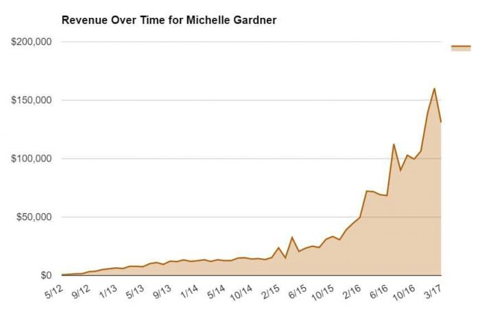 Revenue Over Time for Michelle Gardner