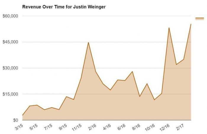 Revenue Over Time for Justin Weinger