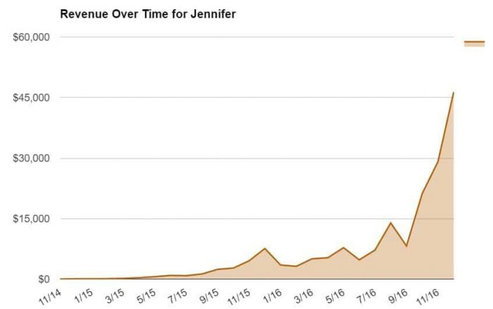 Revenue Over Time for Jennifer