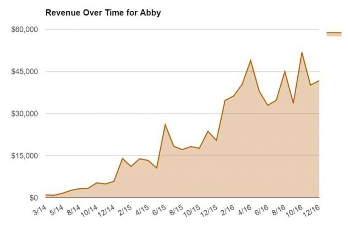Revenue Over Time for Abby