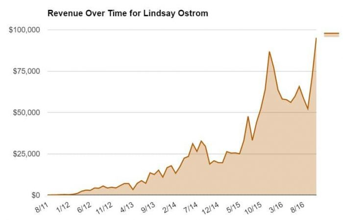 Revenue Over Time for Lindsay Ostrom