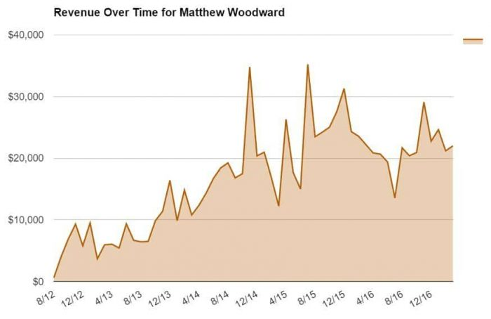 Revenue Over Time for Matthew Woodward
