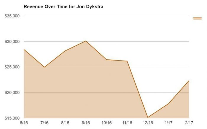 Blog Stats for Jon Dykstra