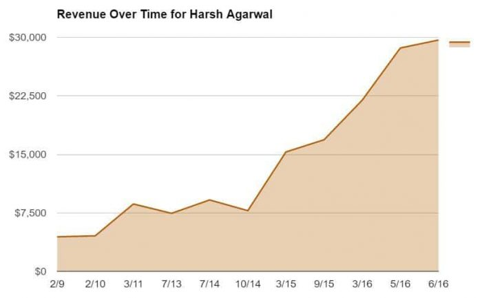 Revenue Over Time for Harsh Agarwal