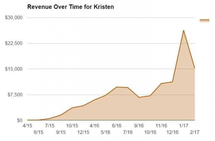 Revenue Over Tome for Kristen