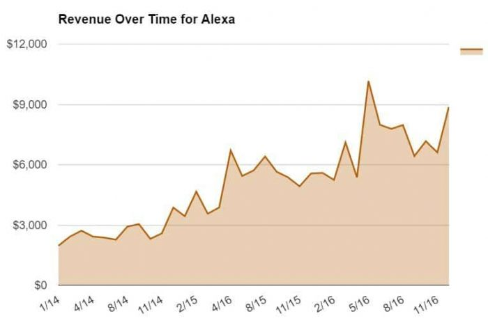 Revenue Over Time for Alexa