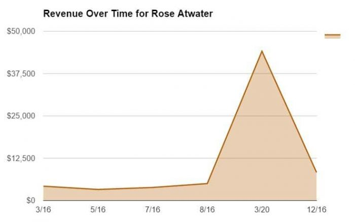 Revenue Over Time for Rose Atwater