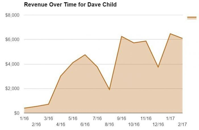 Revenue Over Time for Dave Child