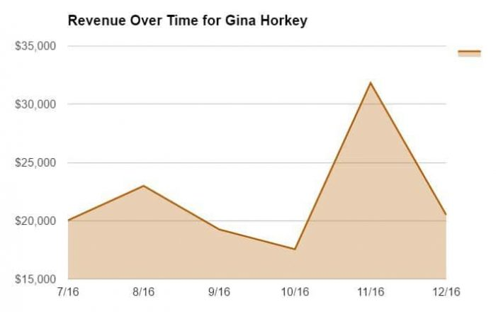Revenue Over Time for Gina Horkey