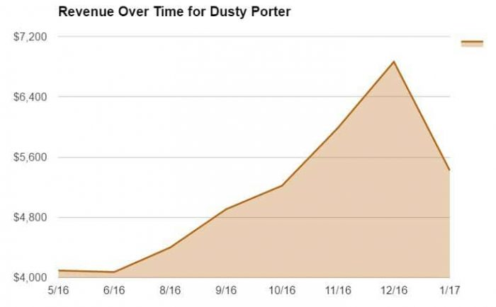 Revenue Over Time for Dusty Porter