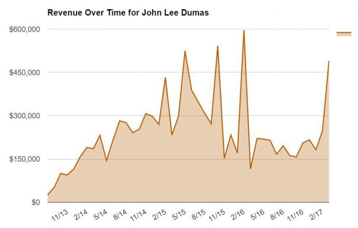 Revenue Over Time for John Lee Dumas