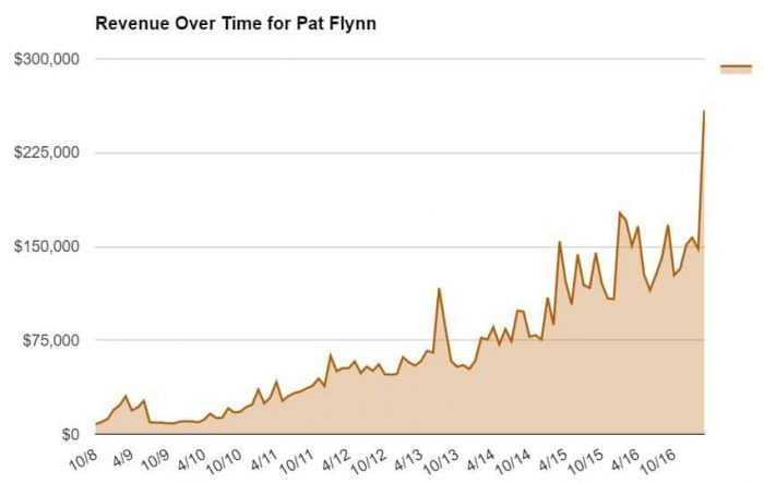 Revenue Over Time for Pat Flynn
