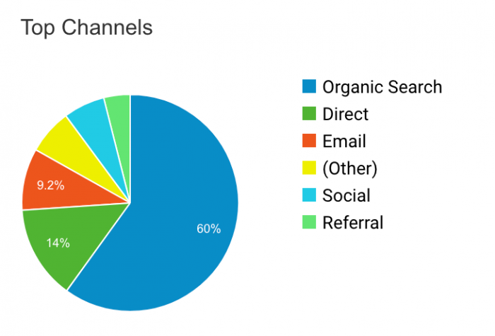 Top Channel Google Analytics Report Example AH