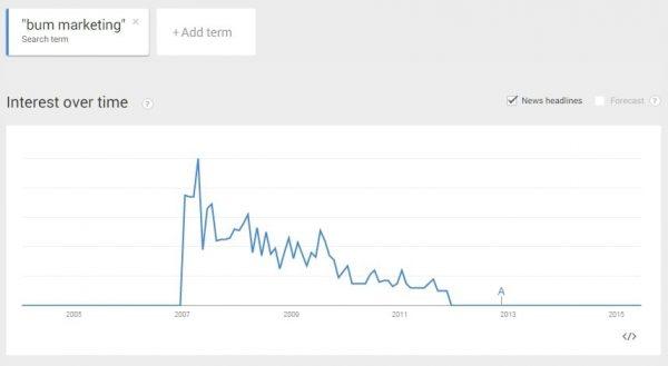 bum marketing trend