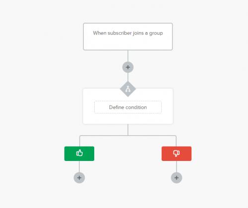 Mailerlite Automation Workflow