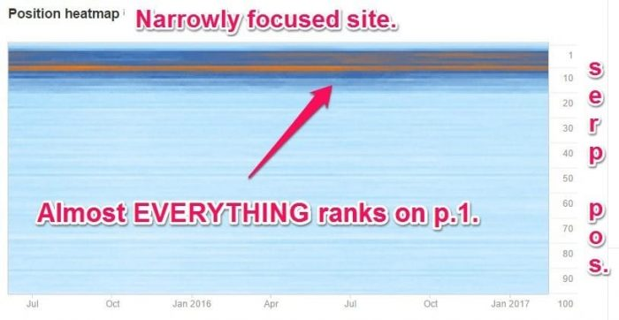 Narrowly focused site Ahrefs rankings