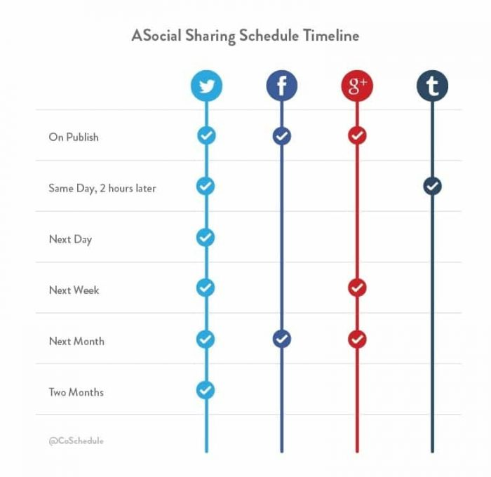 A Social Sharing Schedule Timeline