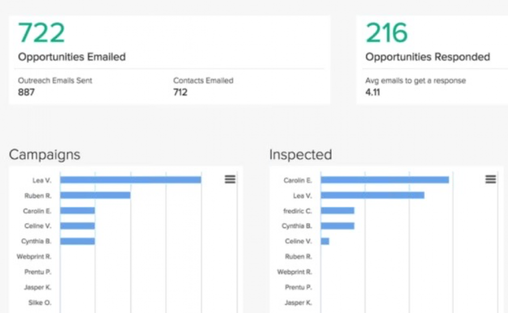 Pitchbox tracking and reporting