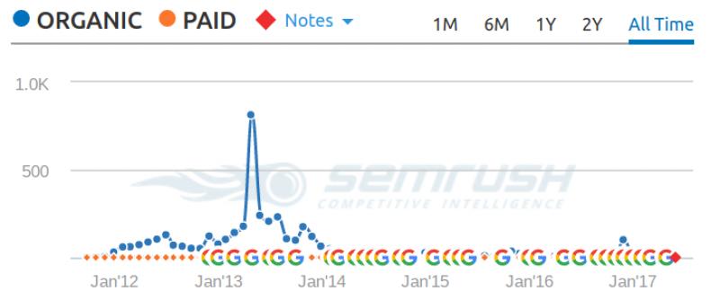semrush traffic overview screenshot